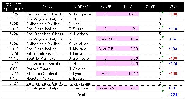 20130629_weekly result.jpg