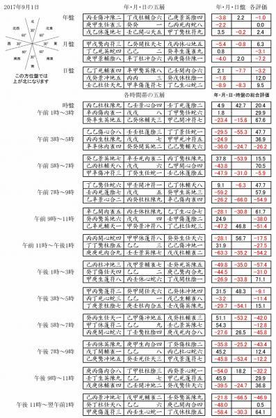 2017年9月期 奇門遁甲(年月日時盤表)